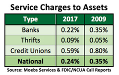 Service Charges to Assets